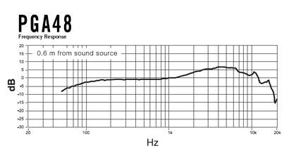 PGA48 Frequency Graph